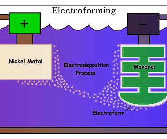 Аддитивное производство металлов